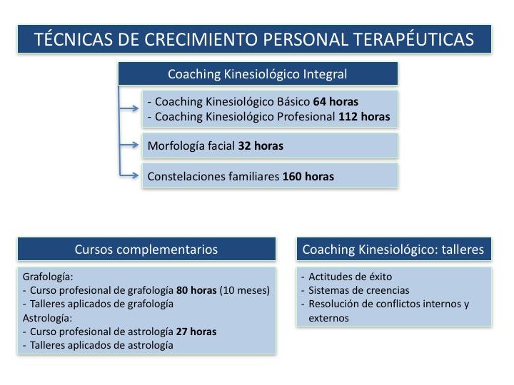 cursos de kinesiología emocional